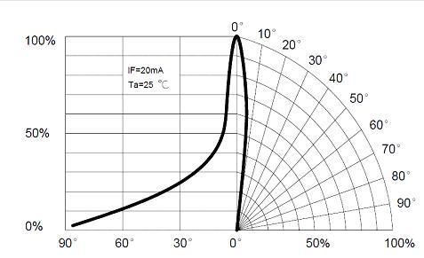 Fig 7 – Intensità luminosa relativa in funzione dell'angolo di radiazione