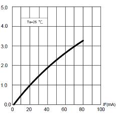 Fig 8 -  Intensità luminosa relativa in funzione della corrente diretta