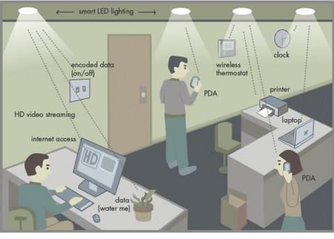 fig 1 scenario office