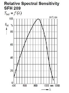 fig 11  sensibilità fotodiodo