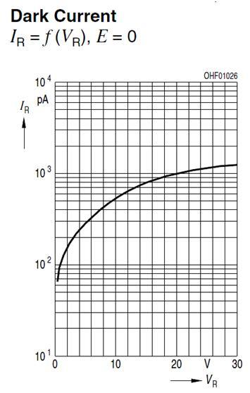fig 13 Dark current