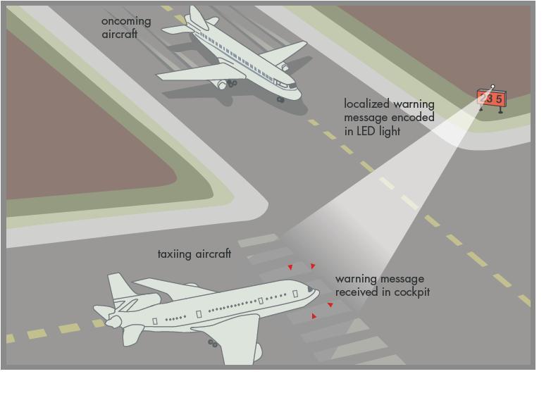fig 3 scenario aereo