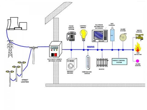 fig1_Scena Powerline