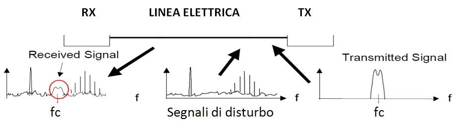fig2_segn rete elettrica