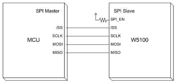 fig_5_SPI_MasterSlave