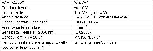 tabella 3 specifiche fotodiodo